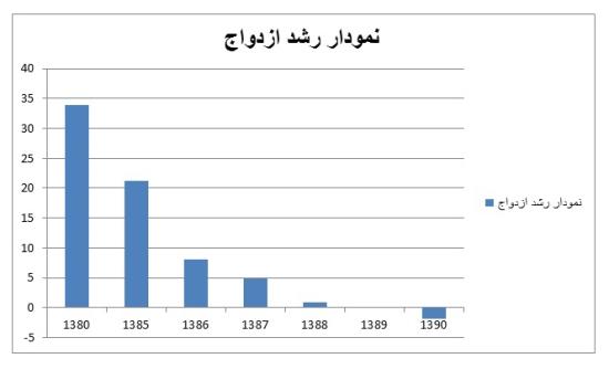 550x334x2 jpg pagespeed ic BxiEeyR5p5 خانواده ایرانی در خطر انقراض+ نمودار