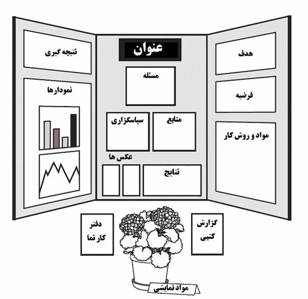 طرح جابر قالب کلی فعالیت ها و ازمایشات