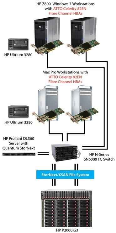 hp p2000 topology - سرور, سرور hp, hp سرور, G9, سرورمHP , هاردHP, اورجينال, قيمت,