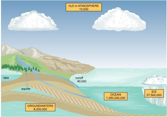 انیمیشن آموزش چرخه آب