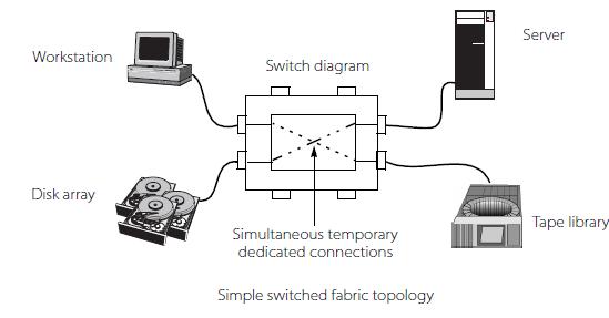 FABRIC - سرور, سرور hp, hp سرور, G9, سرورمHP , هاردHP, اورجينال, قيمت,