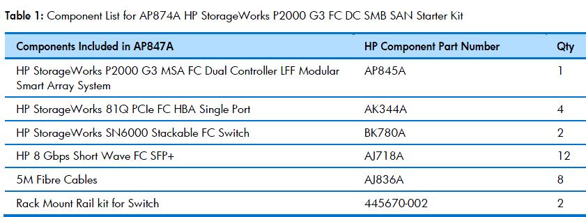 p2000 component - سرور, سرور hp, hp سرور, G9, سرورمHP , هاردHP, اورجينال, قيمت,