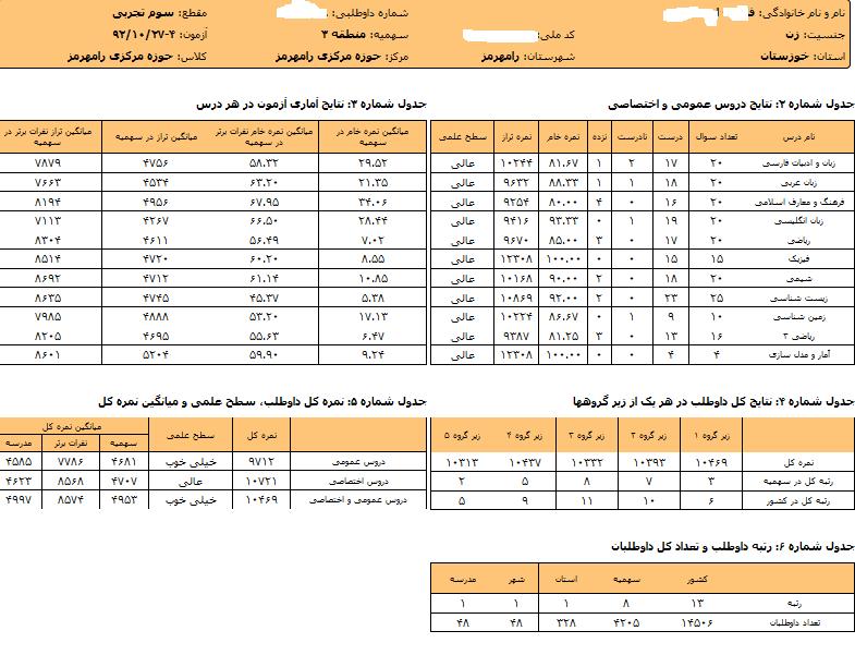 خانوم ف - ا رتبه 13 کشوری آزمون امروز گزینه 2