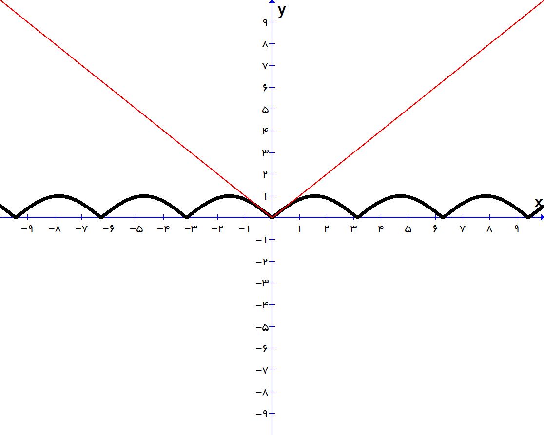 حل نامعادله  به روش هندسی