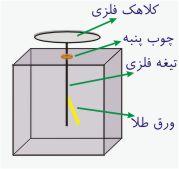 الكتروسكوپ یا برق نما چیست؟