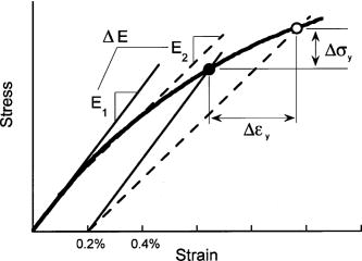 Nonlinear stree-strain figure