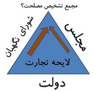 شورای نگهبان,دولت,مجلس,مجمع تشخیص مصلحت,لایحه تجارت