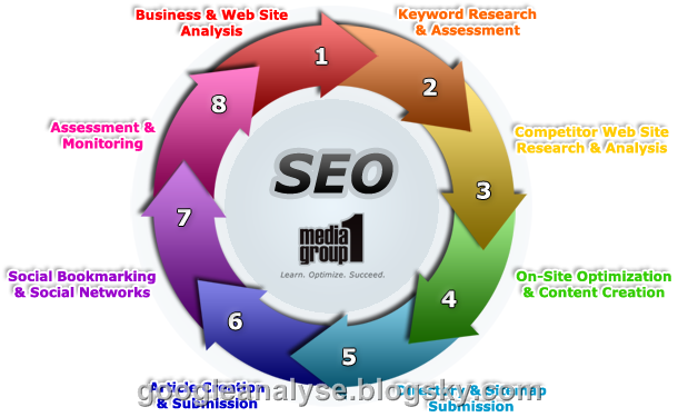 seo media 1 group