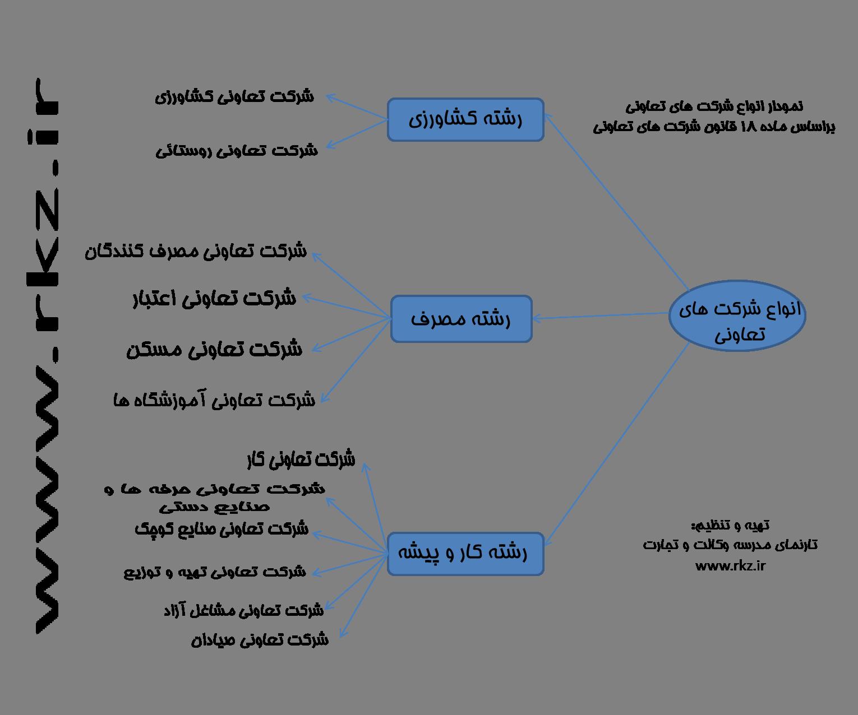 انواع شرکت های تعاونی