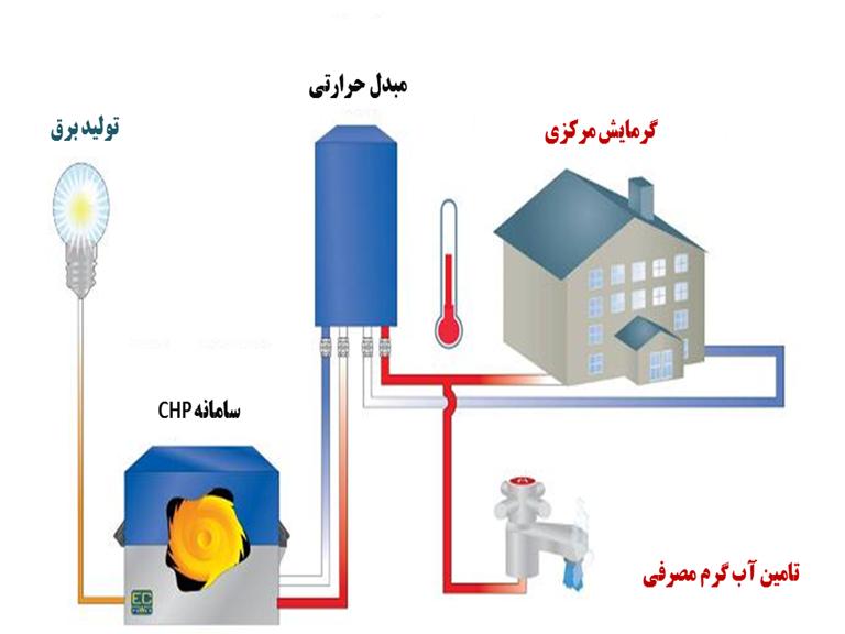 سیستمهای قدرت کوچک CHP