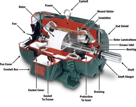 کنترل موتورهای DC با استفاده از مبدلهای AC به DC