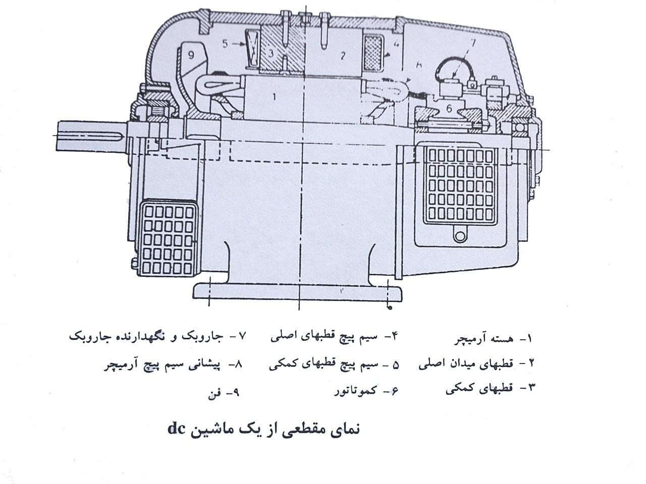 پایان نامه کنترل موتورهای DC با استفاده از مبدلهای AC به DC بهمراه فایلهای شبیه سازی متلب