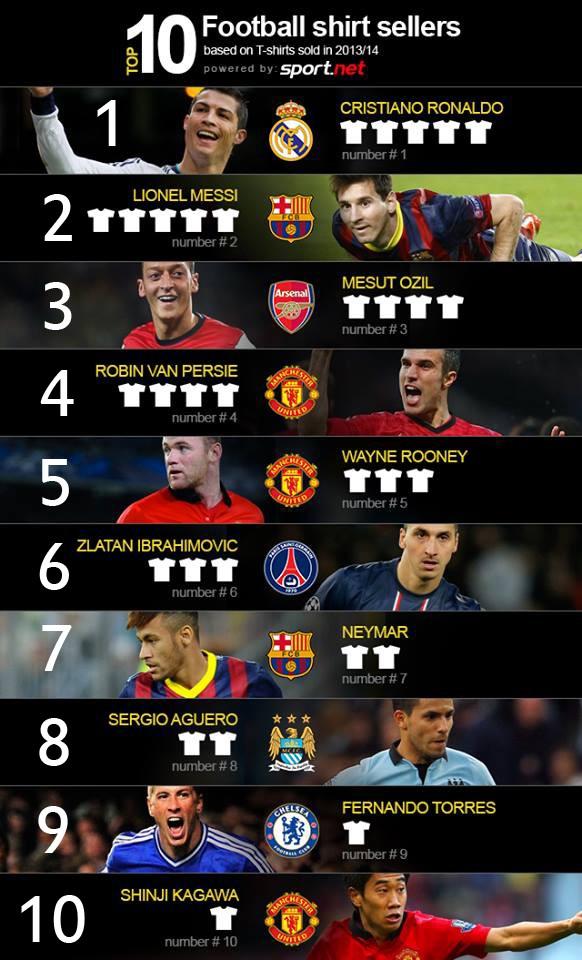 پرفروش ترین پیراهن های فوتبال دنیا در سال 2014-2013