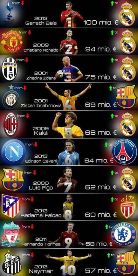 10 انتقال بزرگ در دنیای فوتبال