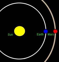 زمین به نزدیک ترین فاصله از بهرام می رسد