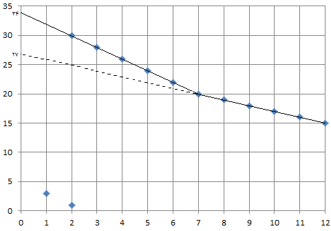 محاسبه زمان قمر در عقرب سال ۹۹ + فرمول و راهنما