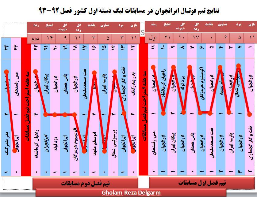 غلامرضا دلگرم +سرمربی ایرانجوان بوشهر+برنامه نشان