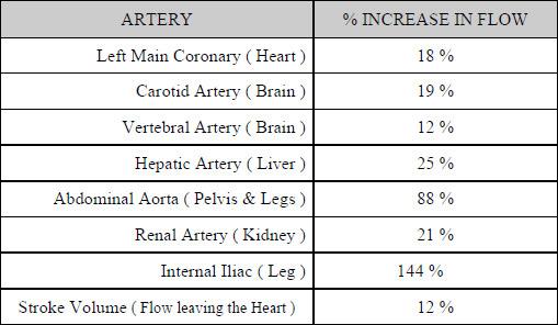 درصد خونرسانی به اعضاء بدن با فشار 200 میلیمتر جیوه در مرحله  دیاستول