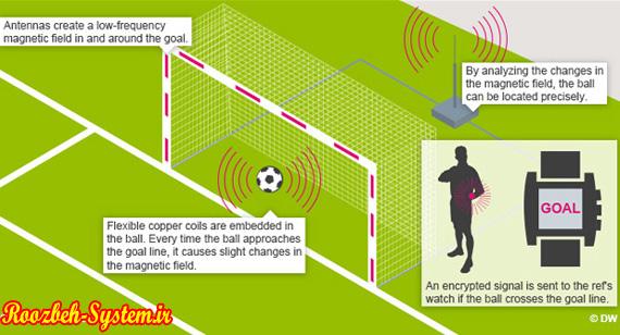 فناوری تشخیص گل در جام جهانی برزیل
