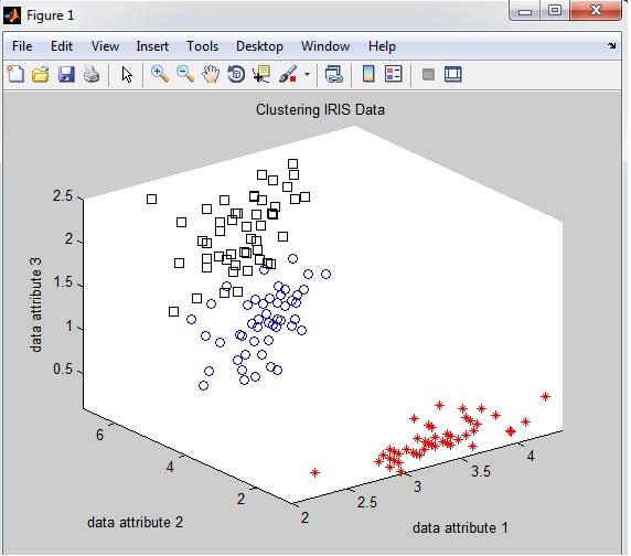 کد خوشه بندی iris با الگوریتم dbscan