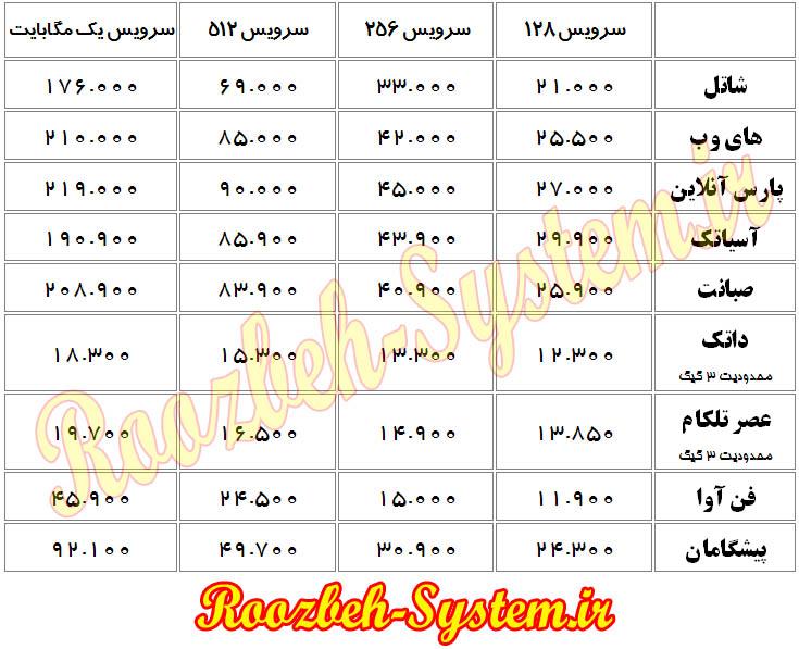 بررسی تعرفههای جدید اینترنت پرسرعت در کشور +جدول لیست قیمت ADSL