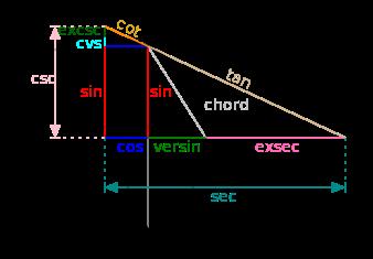 اتحادهای مثلثاتی