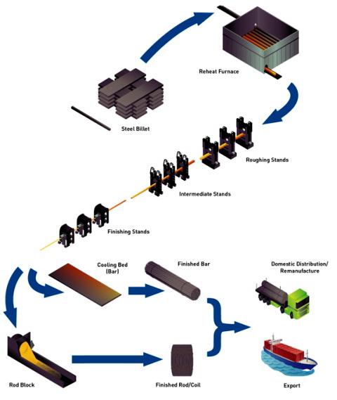 مراحل تولید ورق و اسلب