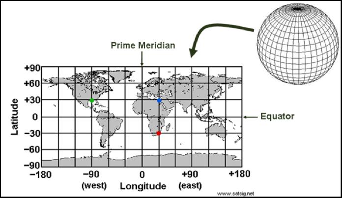 دو خاکی - سیستم مختصات جغرافیایی