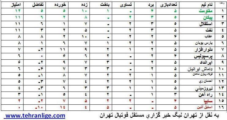 جدول رده بندی لیگ برتر امید تهران فصل 93 -94