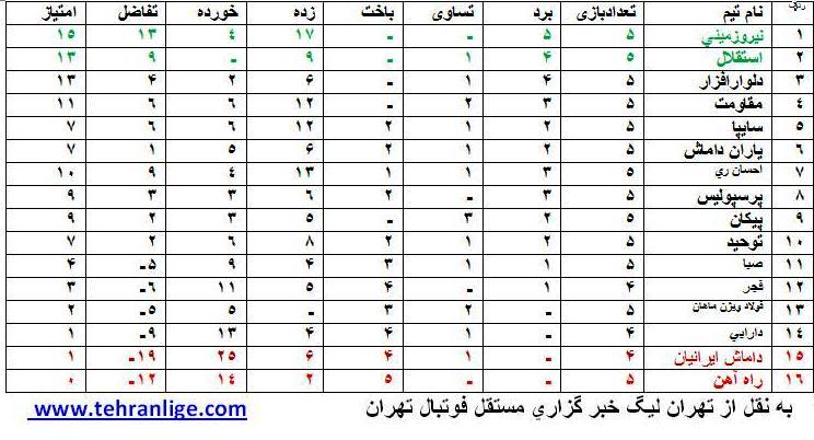 جدول رده بندی اسیاویژن