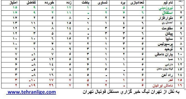 جدول رده بندی لیگ برتر جوانان تا پایان هفته ششم