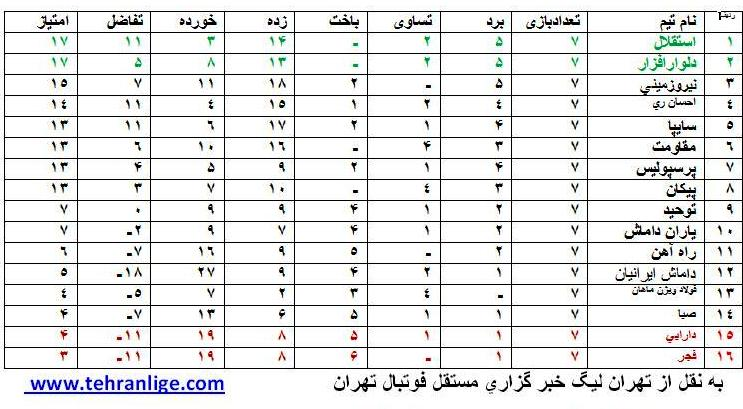 جدول رده بندی لیگ برتر جوانان تهران