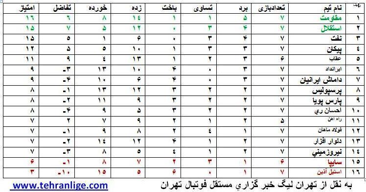 جدول رده بندی لیگ برتر امید های تهران تا پایان هفته هفتم