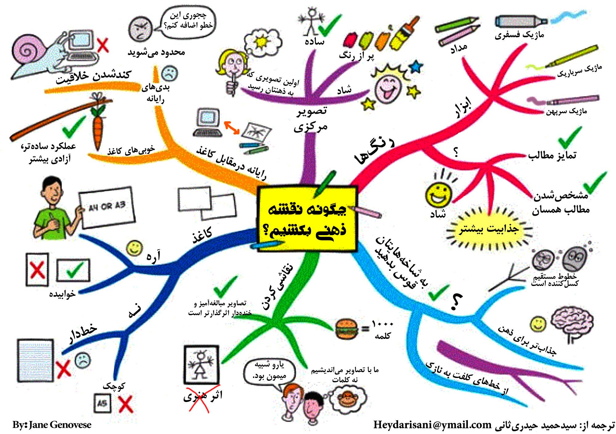[تصویر:  How_to_mind_map_Mind_Map_by_Jane_Genovese_Farsi.jpg]