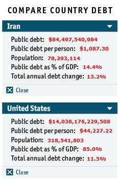 مقایسه بدهی ایران و آمریکا
