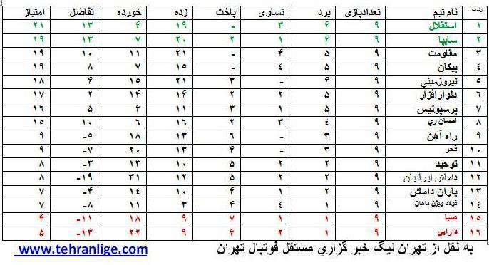 جدول رده بندی لیگ برتر جوانان هفته نهم