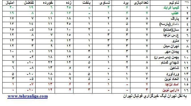 جدول رده بندی لیگ برتر بزرگسالان تهران