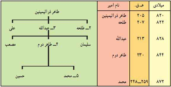 امیران طاهری
