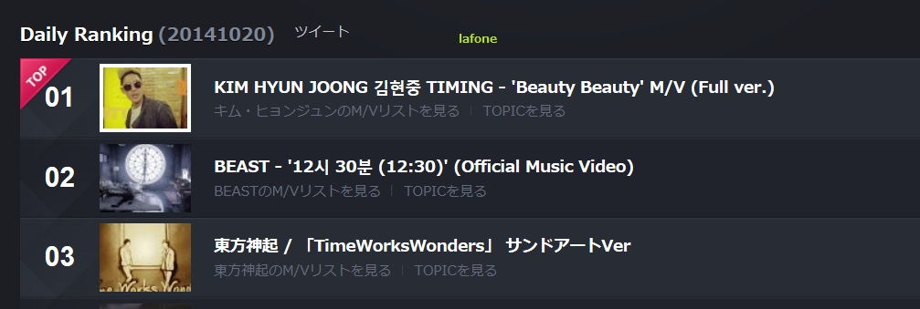 [TweetBits] Kim Hyun Joong Various Updates Daily Ranking By Lafone [2014.10.20]