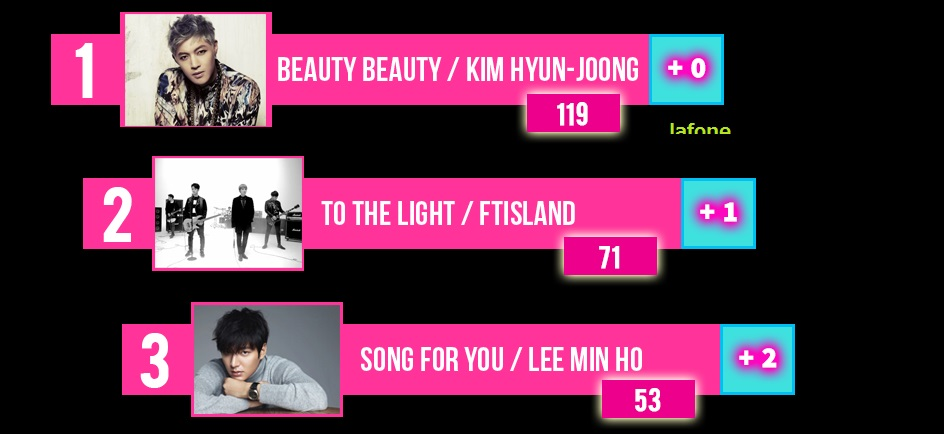 KPOPWAY TOP TEN WEEKLY RANKING 4.NOV.2014 - No.1 (KIM HYUN JOONG) – BEAUTY BEAUTY