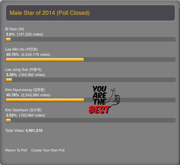 Poll Closed_Male Star Of 2014 - Kim Hyun Joong 1st !! Congratulations