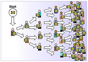 بازاریابی ویروسی- هاتمیل