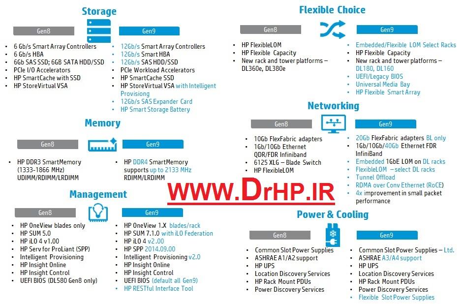 بزرگترین تامین کننده تجهیزات HP در ایران
