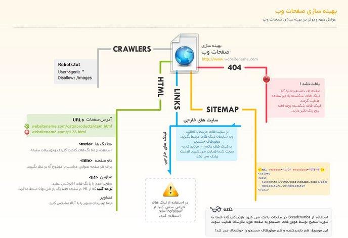 آموزش بهینه سازی سایت