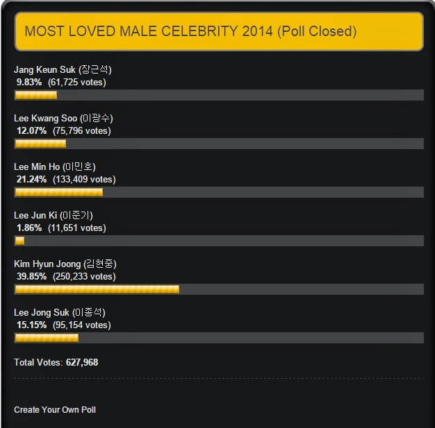 Info - Kim Hyun Joong won on MOST LOVED MALE CELEBRITY 2014