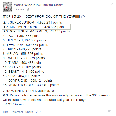 Info - Kim Hyun Joong Took 2nd Place In The Category Best Kpop Idol 2014