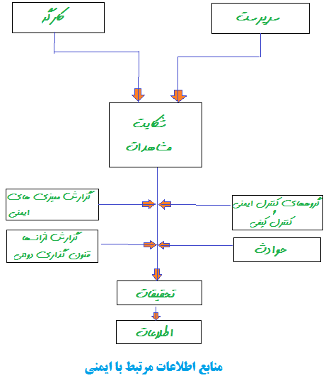 اطلاعات_ایمنی.png (461×535)