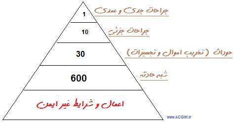 مثلث_حوادث.jpg (474×247)