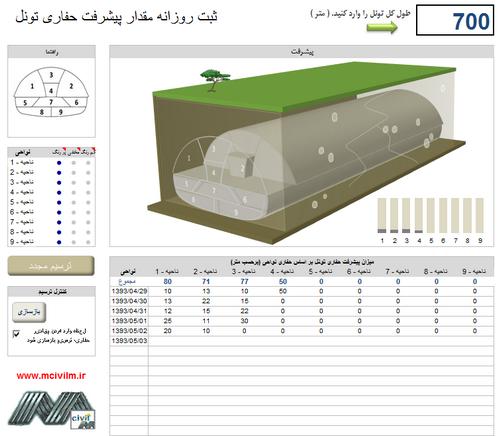 نمودار دینامیکی میزان حفاری تونل