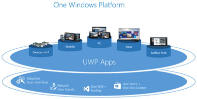 نصب آفلاین اپلیکیشنهای یونیورسال در ویندوز 10